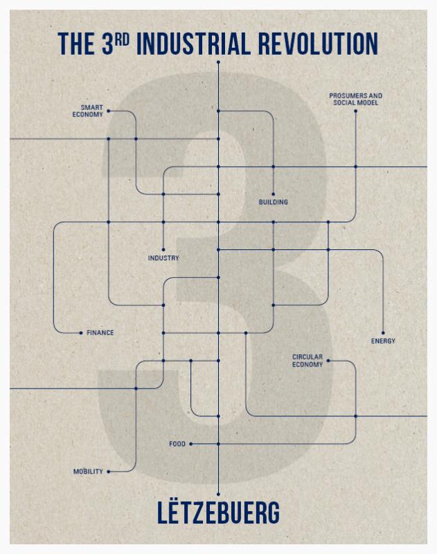 Etude stratégique « Troisième Révolution Industrielle », en version condensée et française